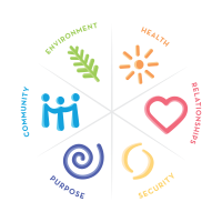 The round wellbeing model, displaying six aspects of wellbeing: health, relationships, purpose, security, community, and environment
