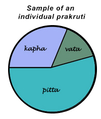 Sample prakriti