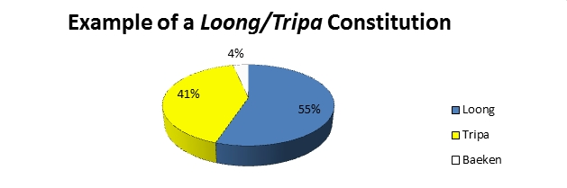Pie Chart Depicting Loong/Tripa Constitution