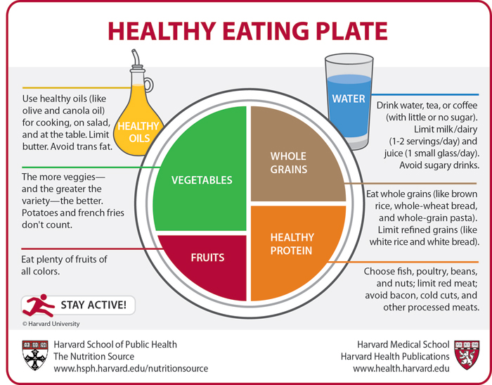 Healthy Eating Plate | Taking Charge of Your Health ...