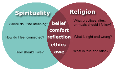 Venn diagram of religion and spirituality