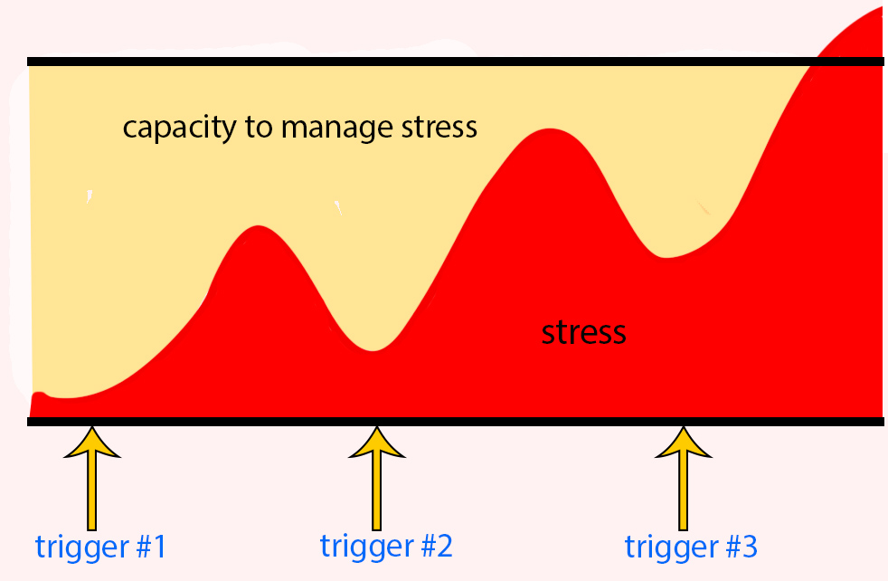increase of stress with multiple triggers